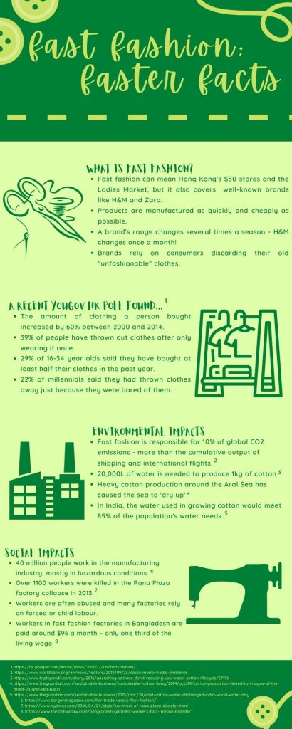 Infographic explaining some facts related to fast fashion